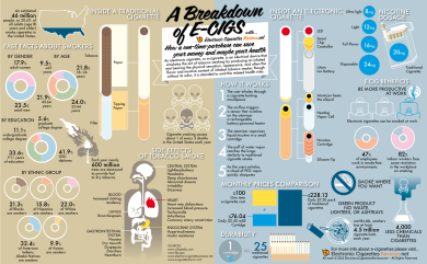 a breakdown of ecigs infographic