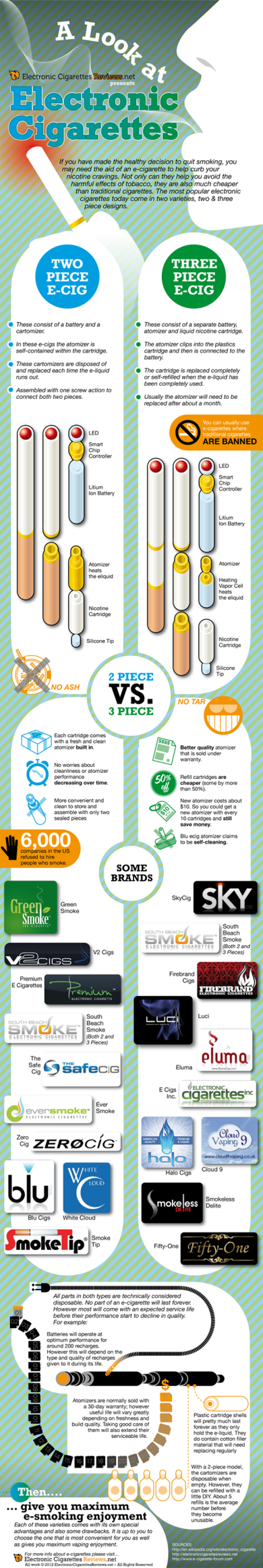 a look at ecigs infographic