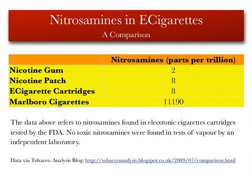 nitrosamine chart