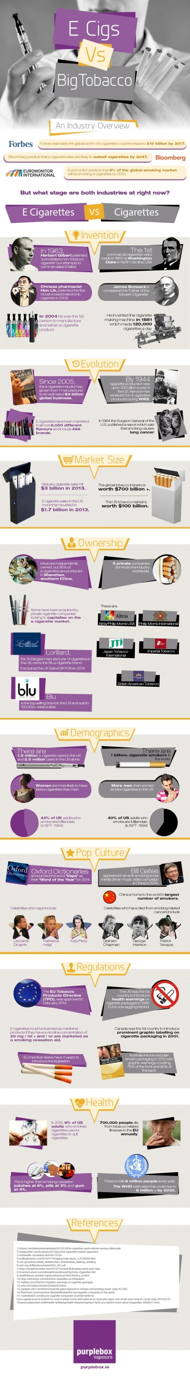 E-Cigs vs Big Tobacco Infographic