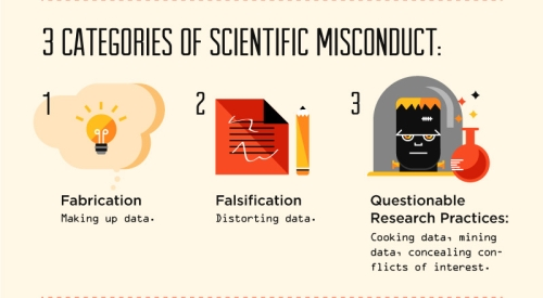 three common types of scientific misconduct